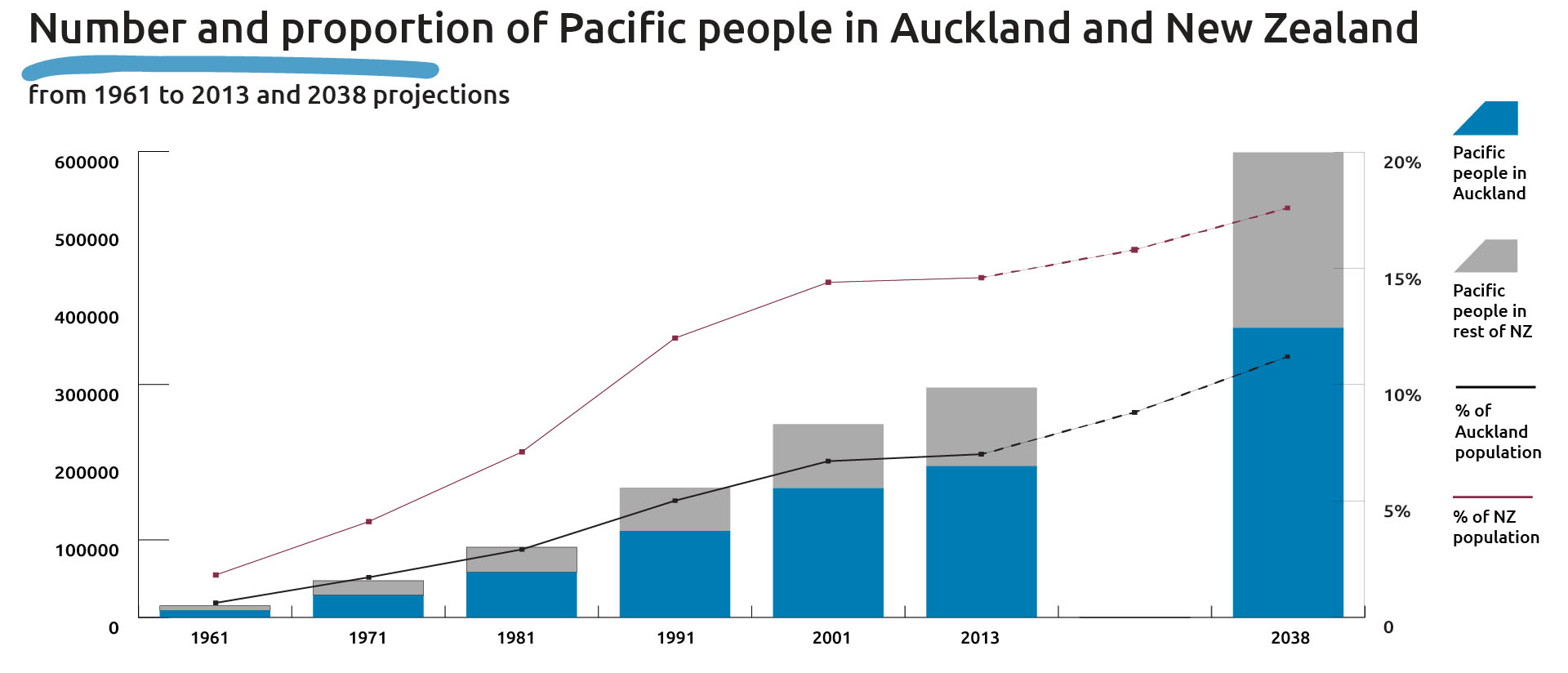 Graph shows the number and proportion of Pacific people in Auckland and New Zealand, 1961 to 2013 and the 2038 projections.