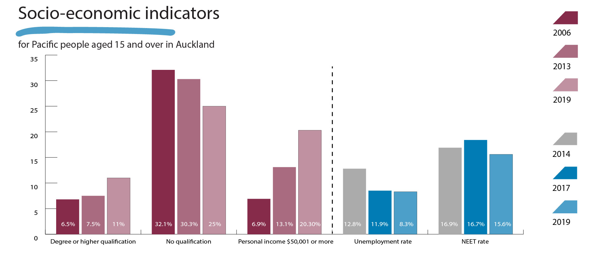 Graph showing the socio-economic indicators for Pacific people aged 15 and over.
