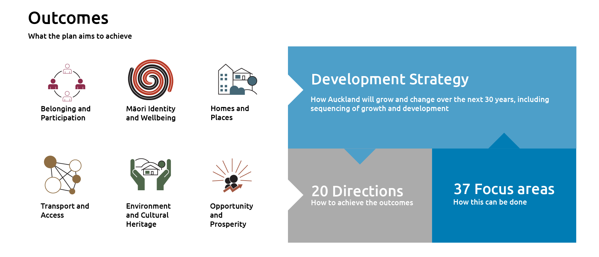 Diagram of the Auckland Plan 2050 framework showing the link between the outcomes, directions, focus areas and development strategy
