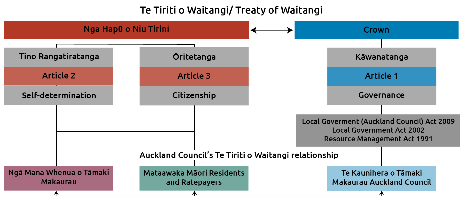 Diagram showing the relationship between Auckland Council and the Crown.