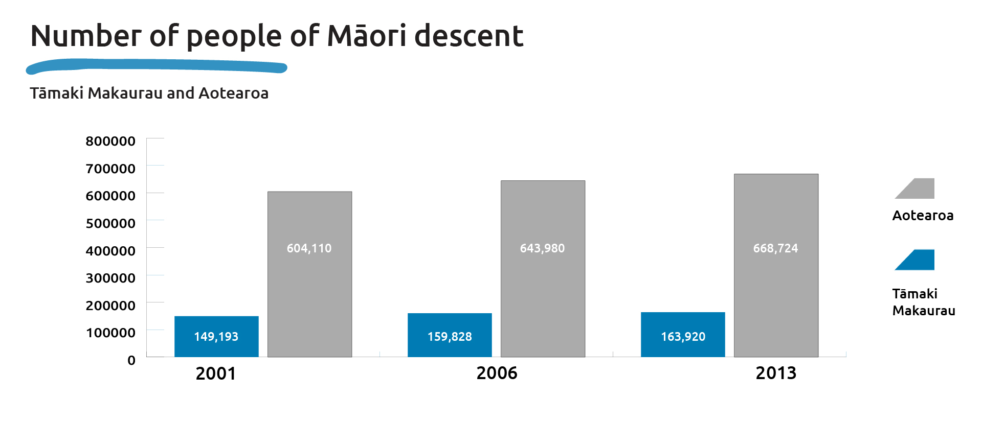 Graph that shows the number of people of Maori descent, Tamaki Makaurau and Aotearoa 2001, 2006, 2013