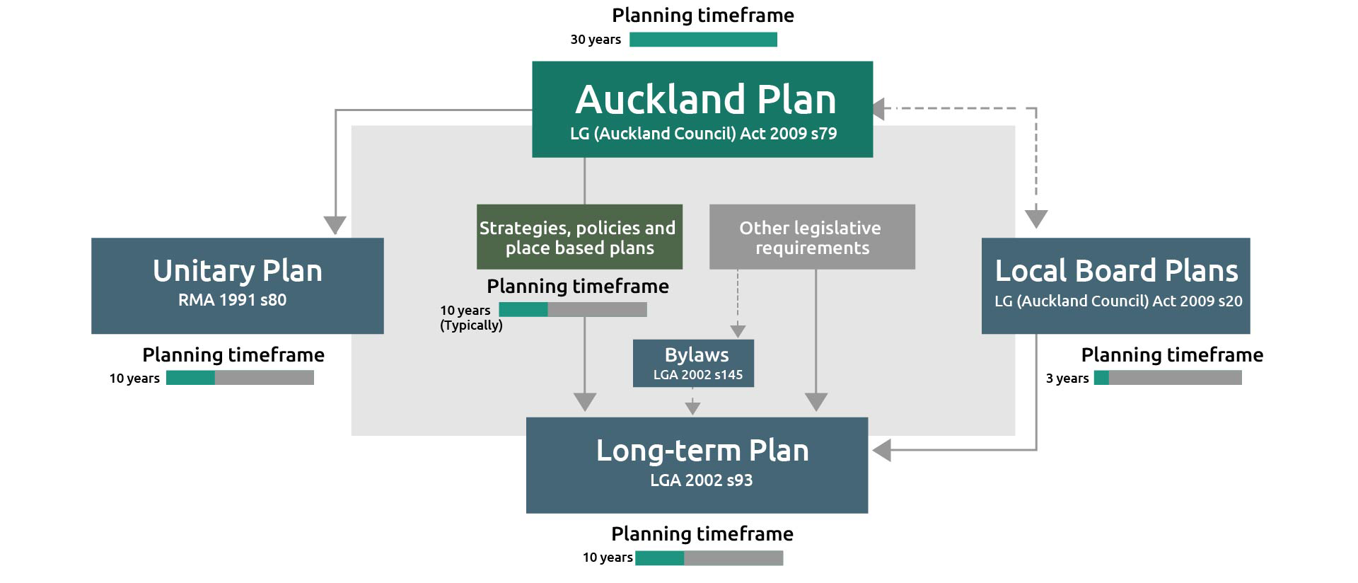 Graphic showing the alignment and timing of Auckland Council