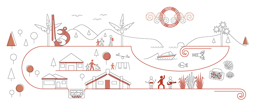 Graphic of a vibrant Auckland with a strong Māori identity. Shows a marae, hangi, Māori culture group and sculpture. It also shows an abundance of natural resources – fish, crayfish, shellfish, native trees and plants, and people enjoying the facilities.