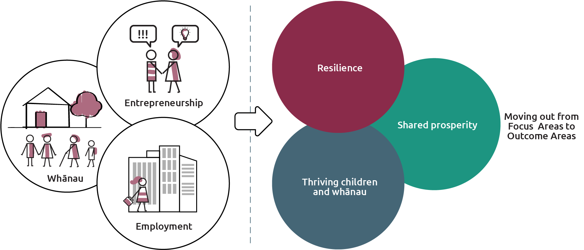 A diagram that illustrates how The Southern Initiative moves from focus areas to outcome areas. Whanau, Employment and Entrepreneurship moving to shared prosperity, resilience and thriving children and whanau