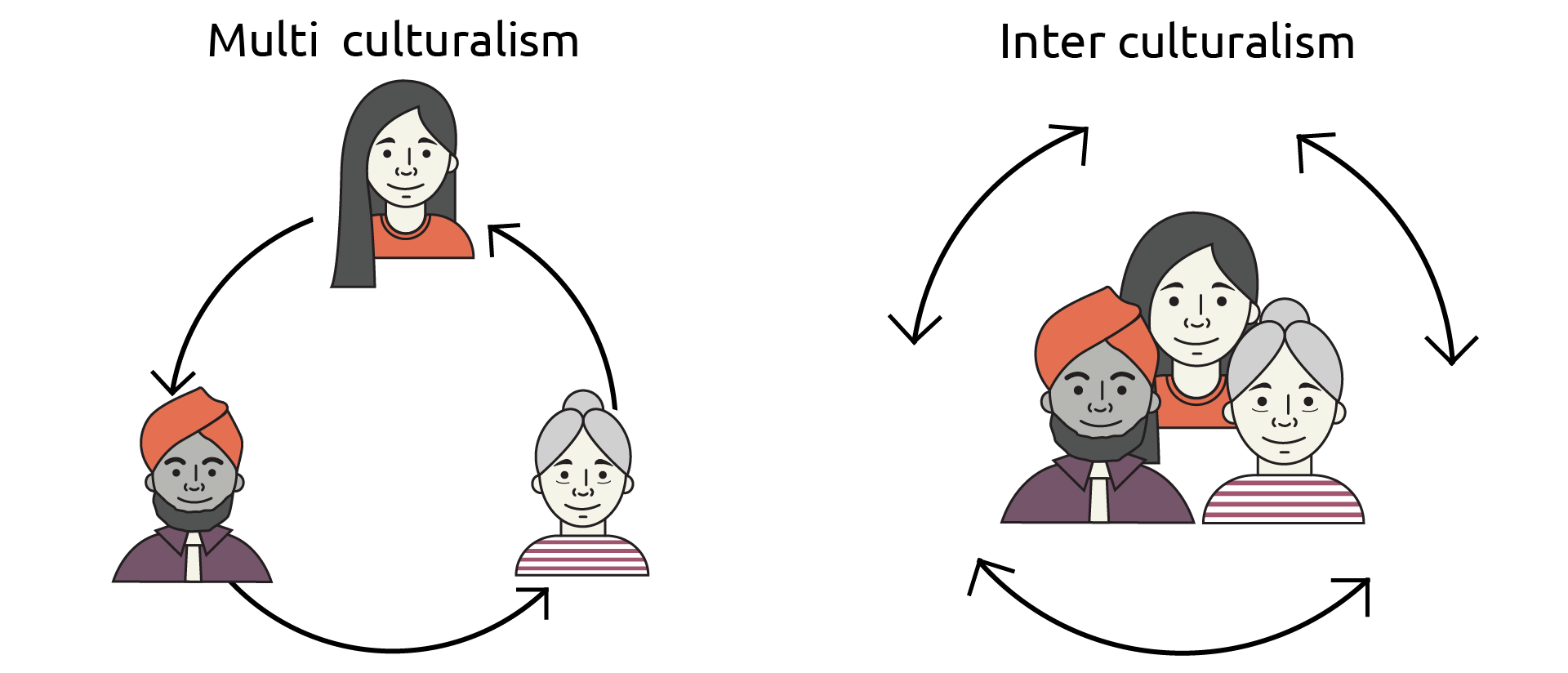 Diagram illustrating the difference between a multi-cultural community and an inter cultural community.