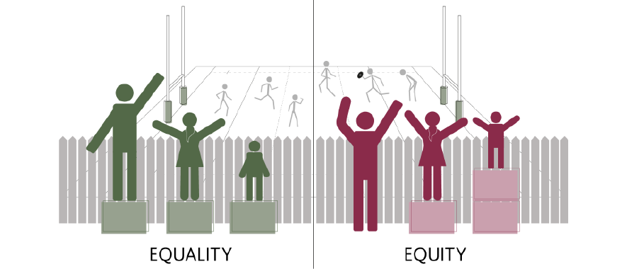 Diagram illustrating the difference between equality and equity.