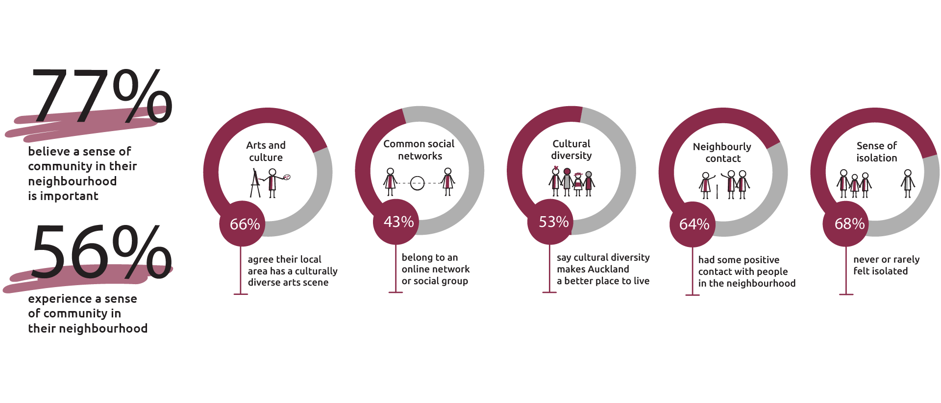 Graphic showing the quality of life survey results in percentages of Aucklanders who have a sense of belonging in these areas: arts and culture, common social networks, cultural diversity, neighbourly contact and sense of isolation.