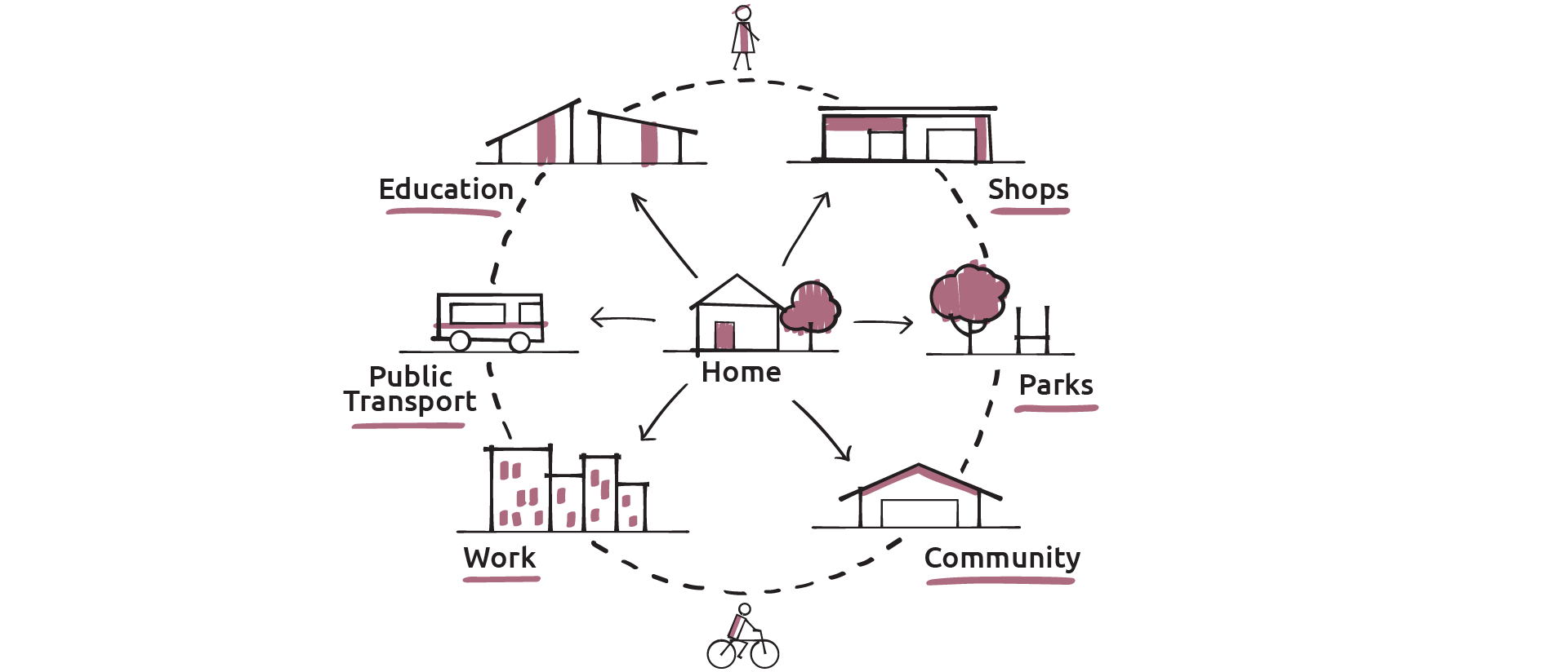 Concept diagram of good spatial planning outcomes that enable people to access community services, education, transport, jobs, open spaces and shops close to their homes.