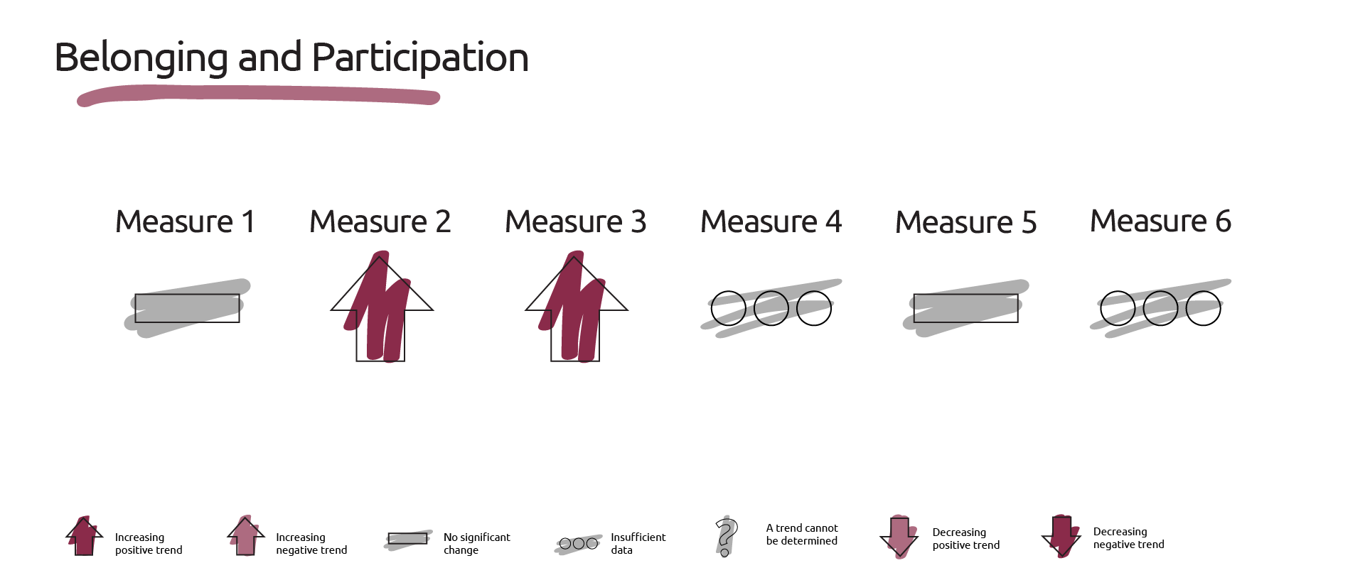 Image showing the dashboard of measures for belonging and participation.