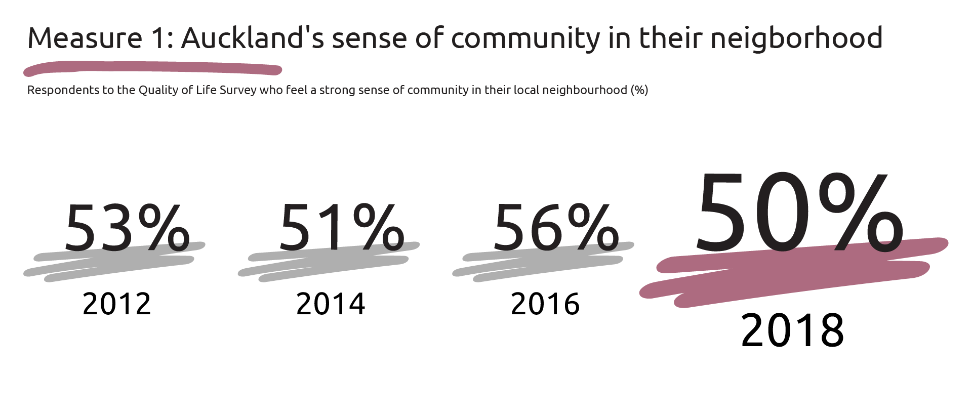 Graphic showing percentages of respondents to the QOL survey who feel a sense of community in their neighbourhood: 2012-53 per cent, 2014-51 per cent, 2016-56 per cent and 2018-50 per cent.