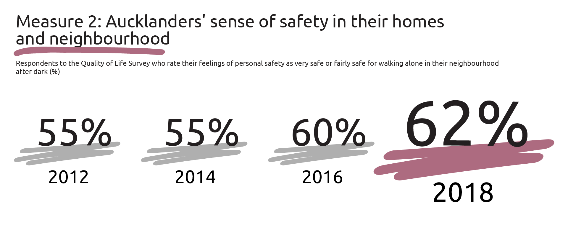 Graphic showing percentages of respondents to the QOL survey who rate their feelings of personal safety as very safe/fairly safe for walking alone in their neighbourhood after dark: 2012-55 per cent, 2014-55 per cent, 2016-60 per cent and 2018-62 per cent