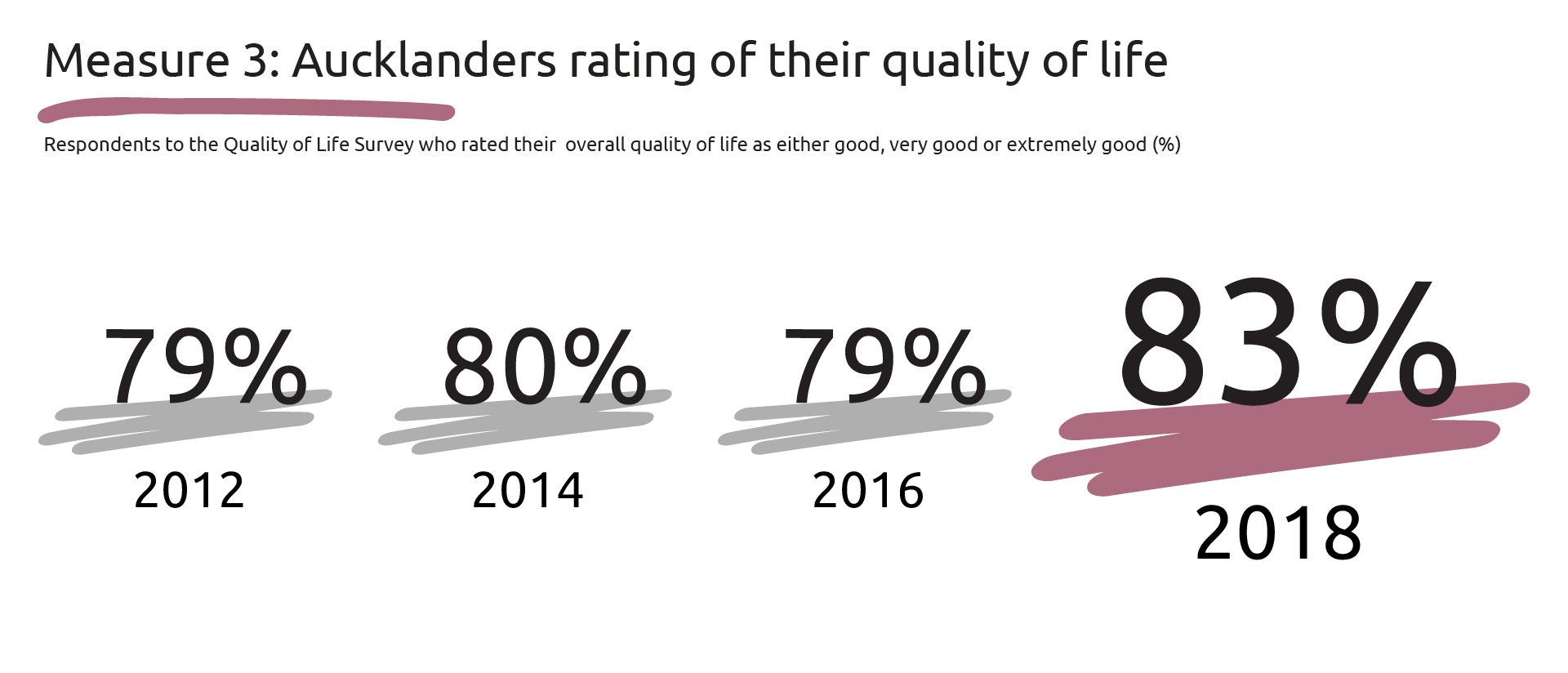 Graphic showing percentages of respondents to the QOL survey who rated their overall quality of life as either good, very good or extremely good: 2012-96 per cent, 2014-97 per cent, 2016-96 per cent and 2018-83 per cent.