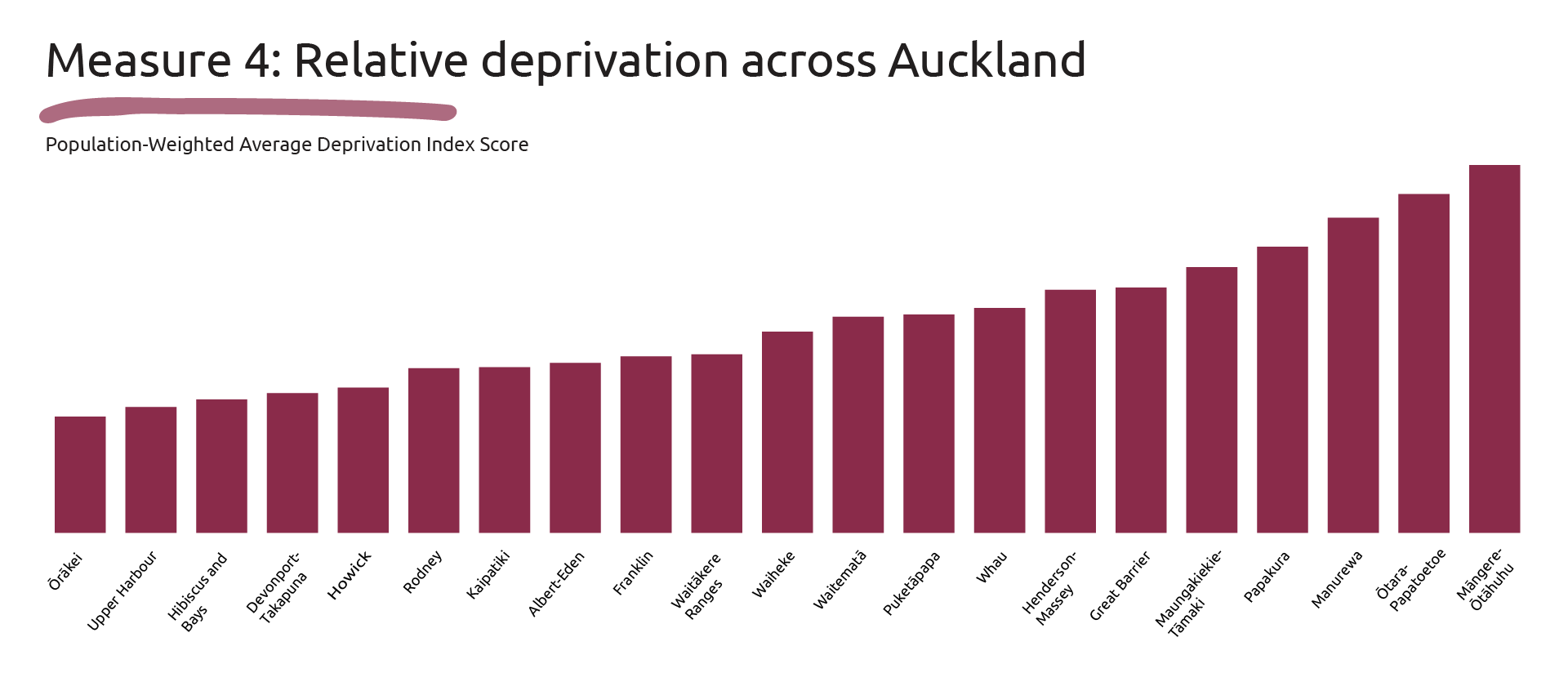 Graphic showing the Population-Weighted Average Deprivation Index Score for suburbs across the Auckland region.