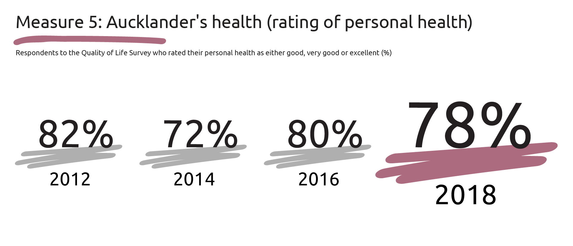 Graphic showing the percentages of respondents to the QOL survey who rated their personal health as either good, very good or excellent: 2012-82 per cent, 2014-72 per cent, 2016-80 per cent and 2018-78 per cent.
