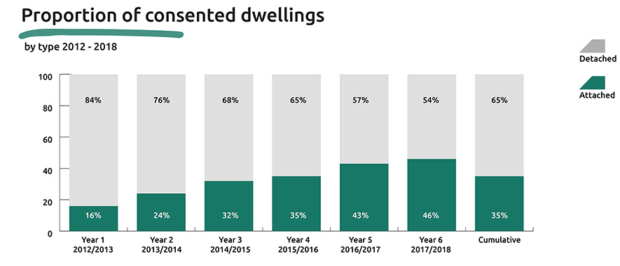 Graph showing proportion of consented dwellings, by dwelling type from 2012 to 2017 by financial year.