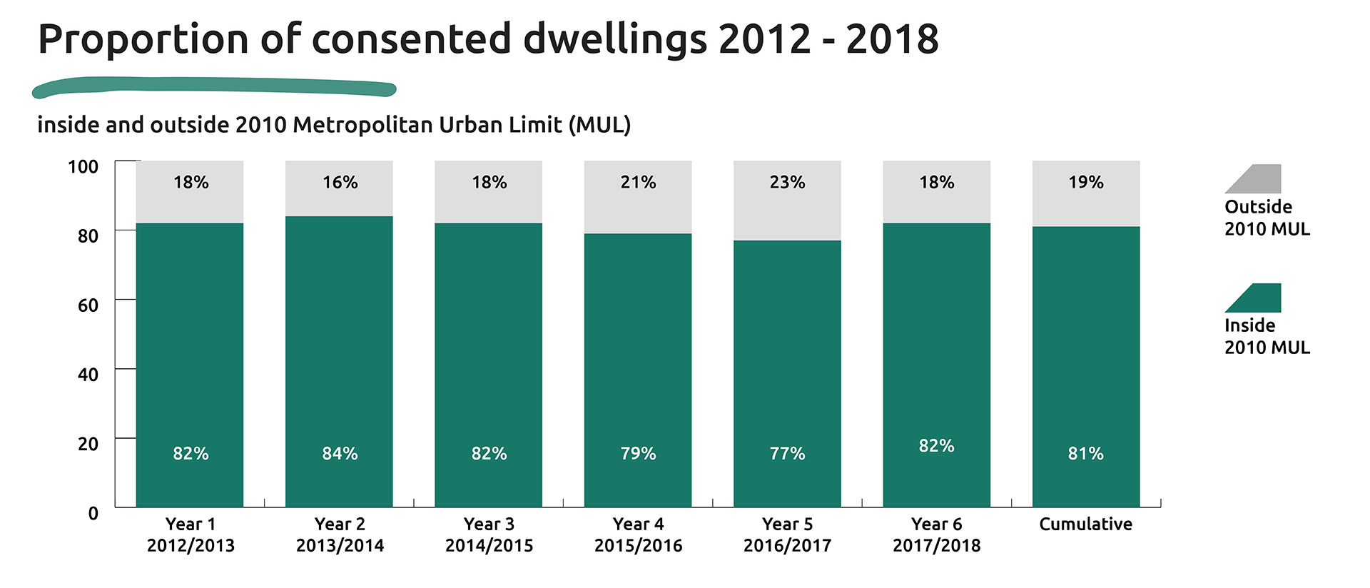 Graphic showing the proportion of consented dwellings from 2012 to 2018 inside and outside the 2010 Metropolitan Urban Limit (MUL).