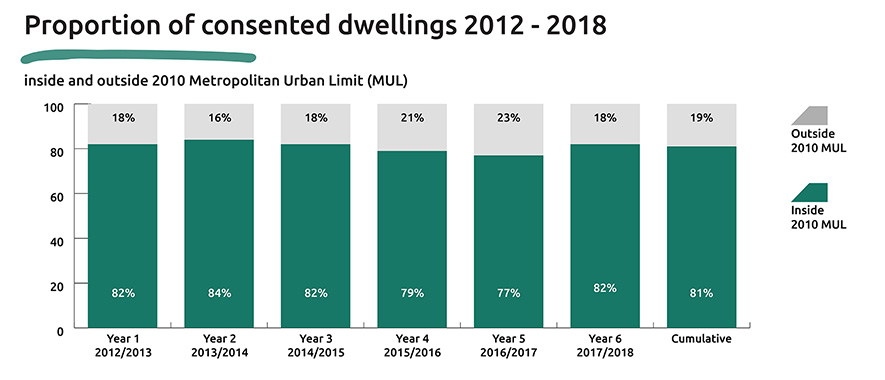 Graph showing the proportion of consented dwellings inside and outside the 2010 Metropolitan Urban Limit type from 2012 to 2017 by financial year.