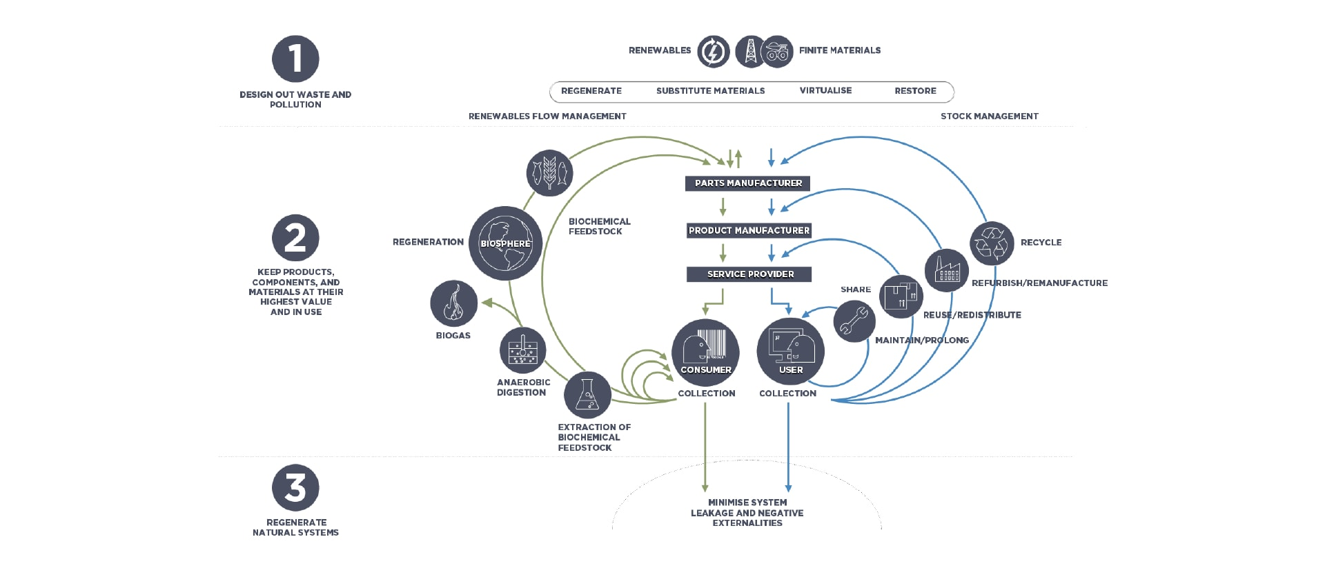 Graphic showing how to design out waste and pollution, keep products, components, and materials at their highest value and in use, and regenerate natural systems.