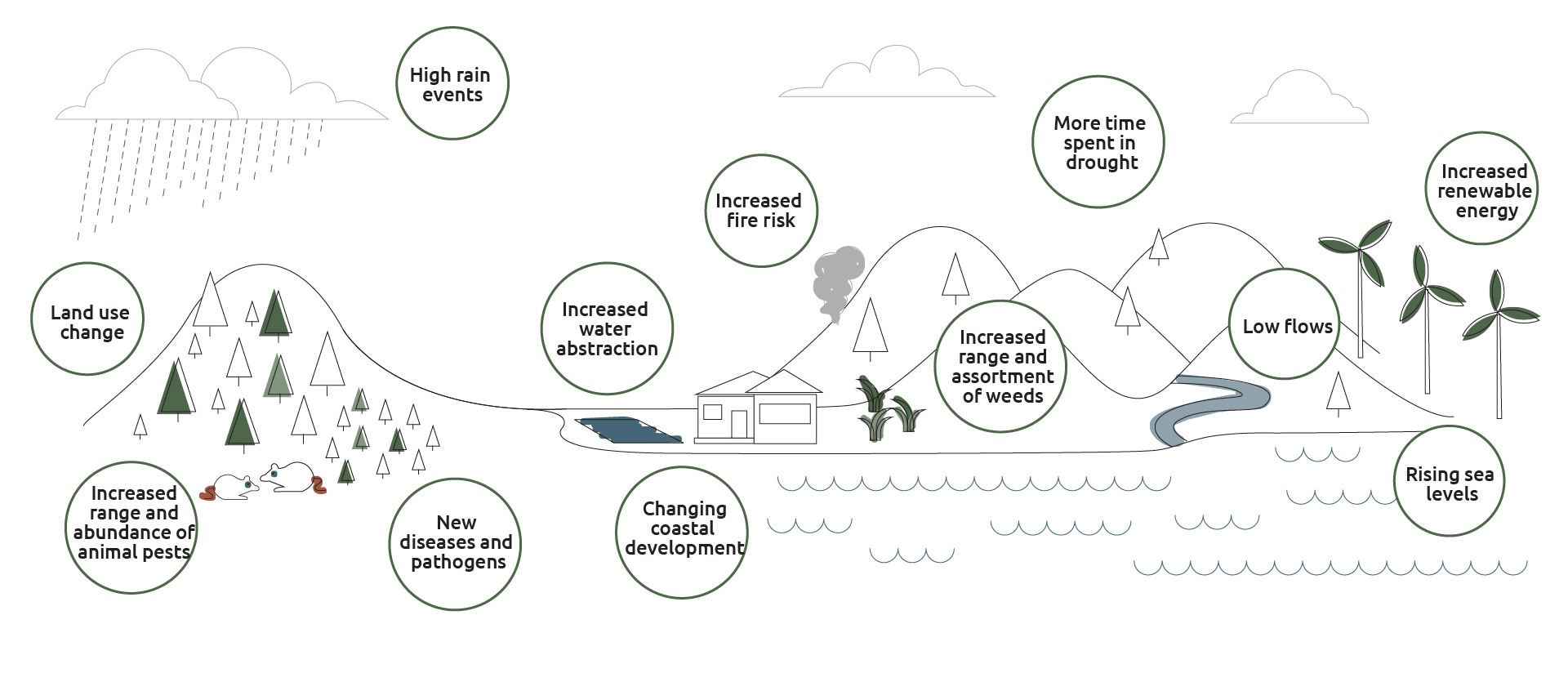 Infographic of the impacts of climate change on a landscape, the issues are in bubbles over the landscape. The issues from left to right include land use change, increased range and abundance of animal pests.
