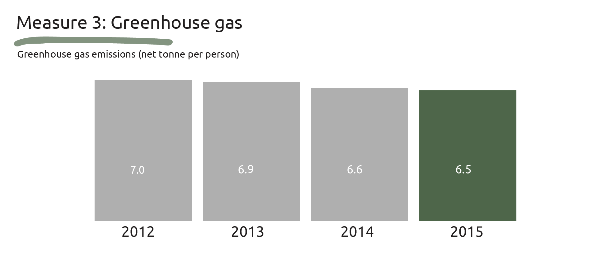 Graphic showing the greenhouse gas emissions of net tonne per person: 2012 - 7.0, 2013 - 6.9, 2014 - 6.6 and 2015 - 6.5.