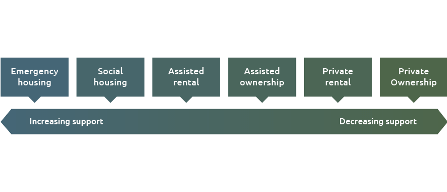 Diagram of the different housing types along a scale of support for the housing type.