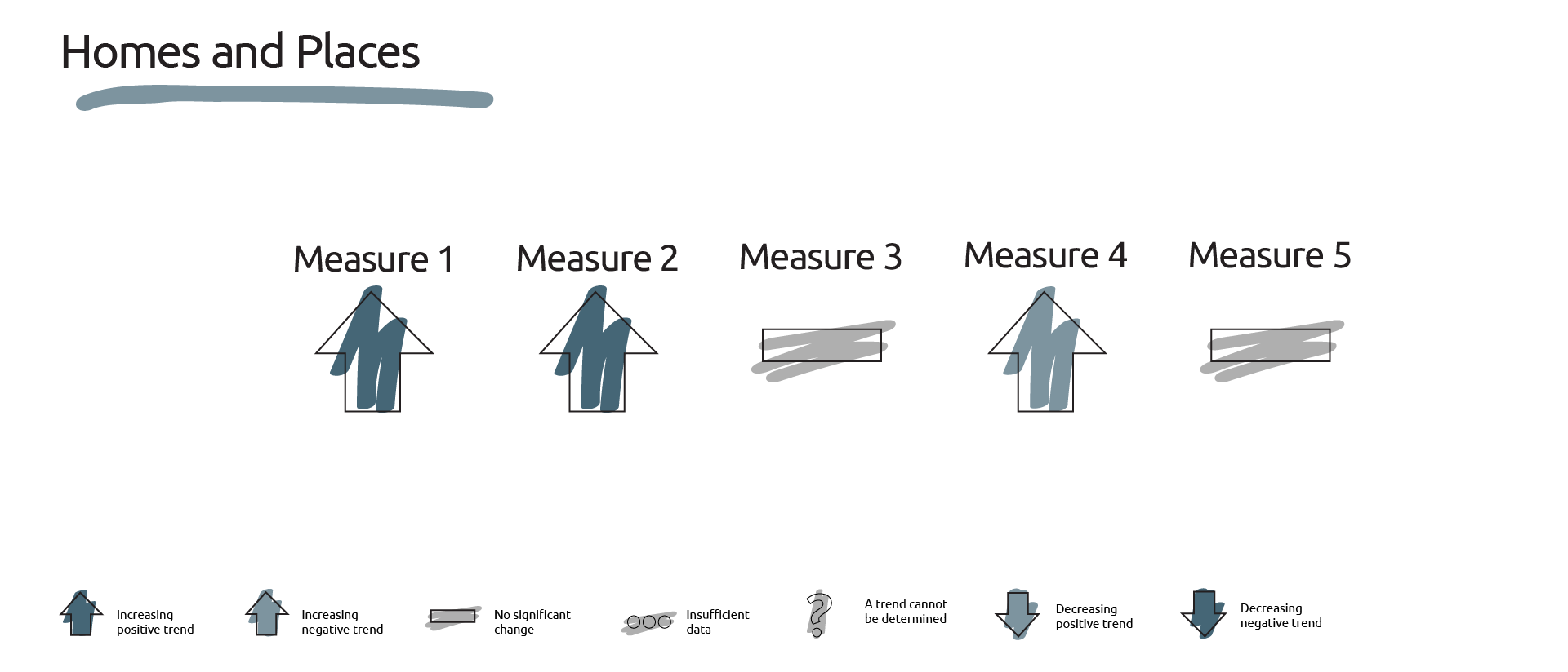 Image showing the dashboard of measures for homes and places.