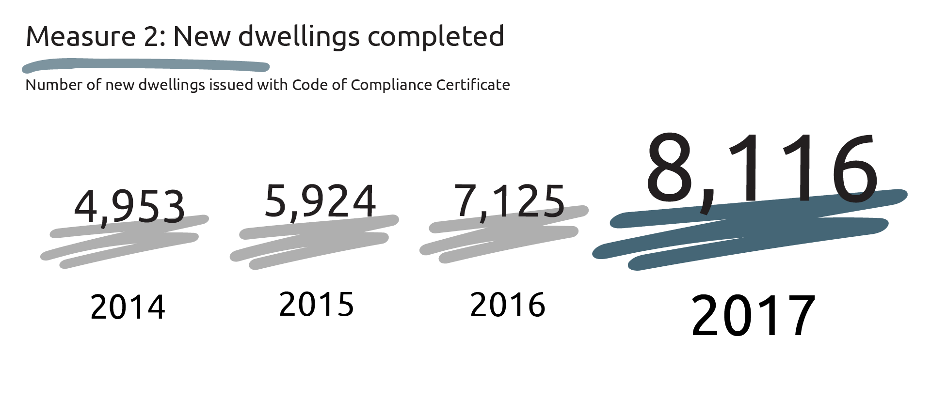 Graphic showing the number of new dwellings issues with Code of Compliance Certificate: 2014 - 4953, 2015 - 5924, 2016 - 7125 and 2017 - 8116.