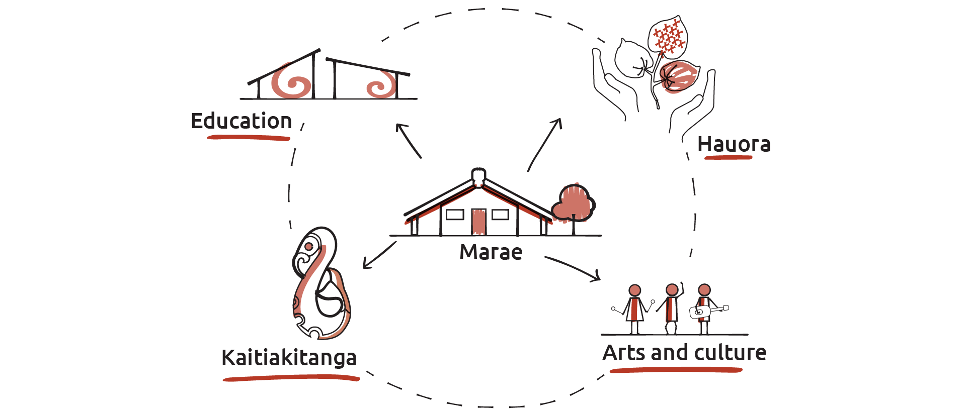 An image showing a range of the services provided by marae – culture, kaitiakitanga, hauora (health) and education.