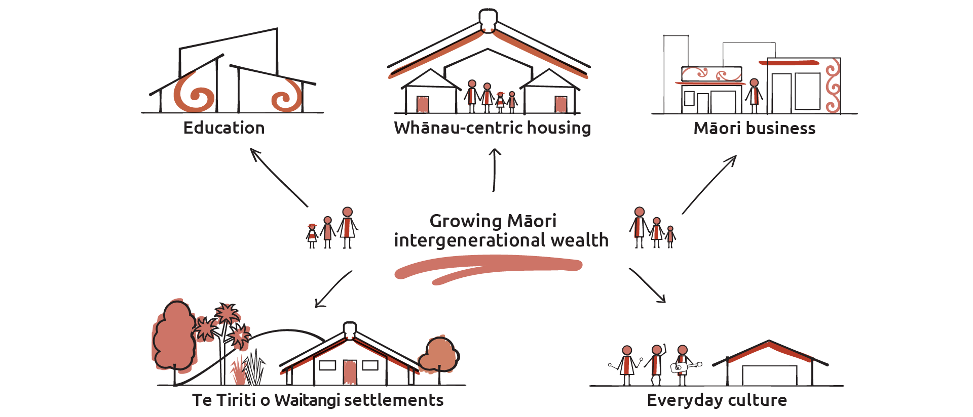 An image showing the key elements that drive improved Māori intergenerational wealth – education, improved housing, Māori businesses, Te Tiriti o Waitangi settlements and Māori culture.