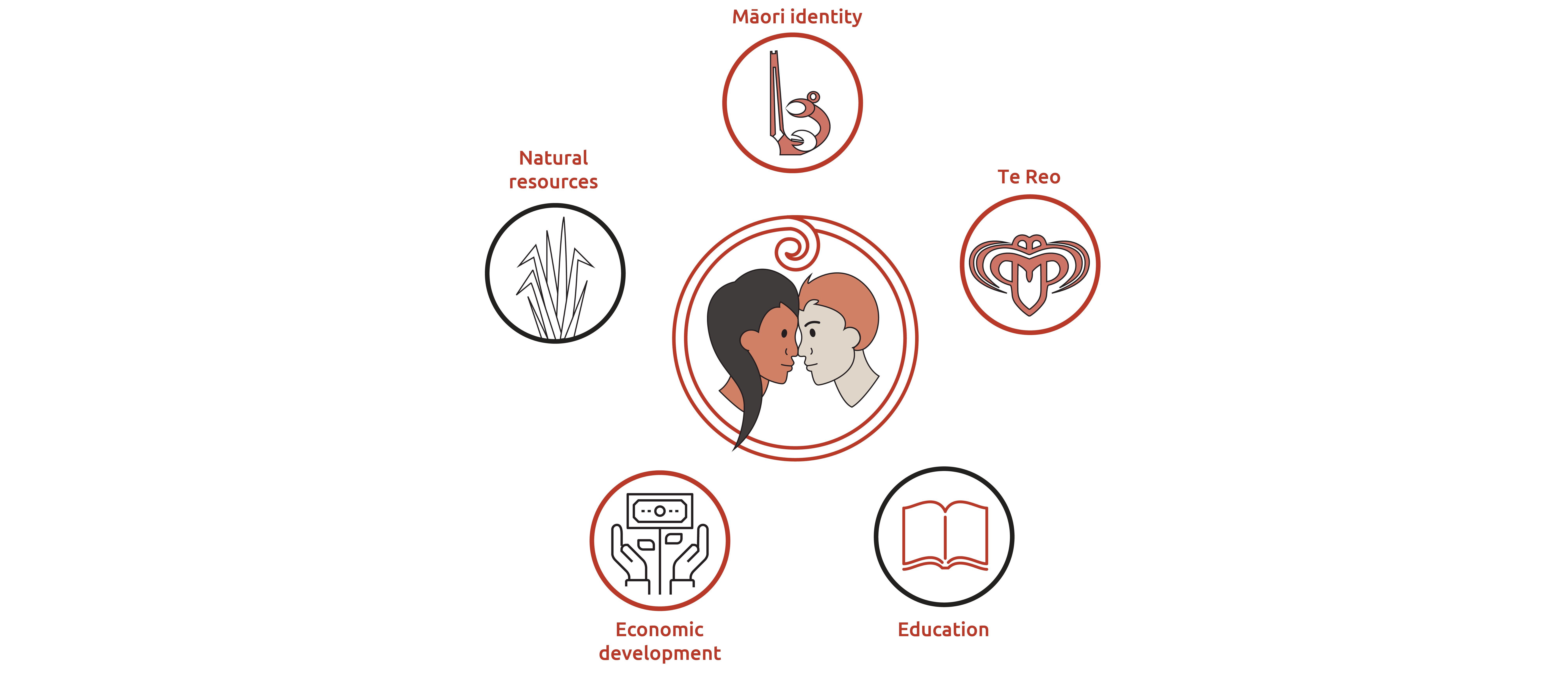An image showing that a partnership approach is required to achieving mana whenua priorities of a strong Māori identity, economic development, valuing natural resources, education and te reo.