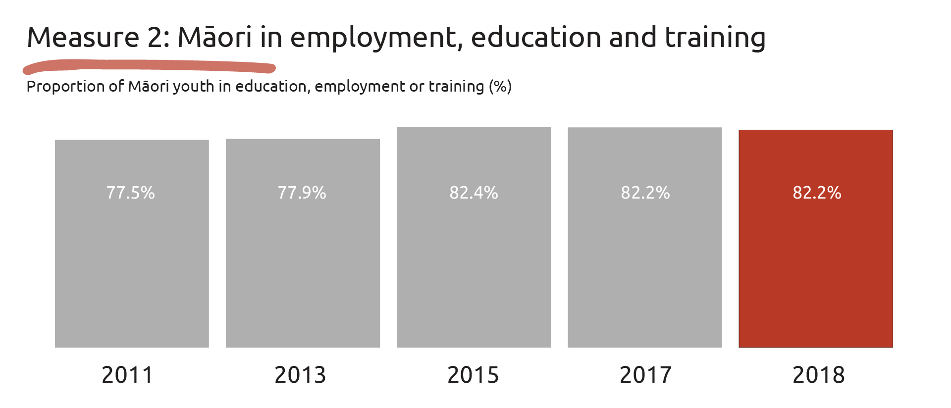 Graphic showing the proportion of Māori in employment, education and training: 2011-77.5 per cent, 2013 - 77.9 per cent, 2015 - 82.4 per cent and 2017 - 82.2 percent.
