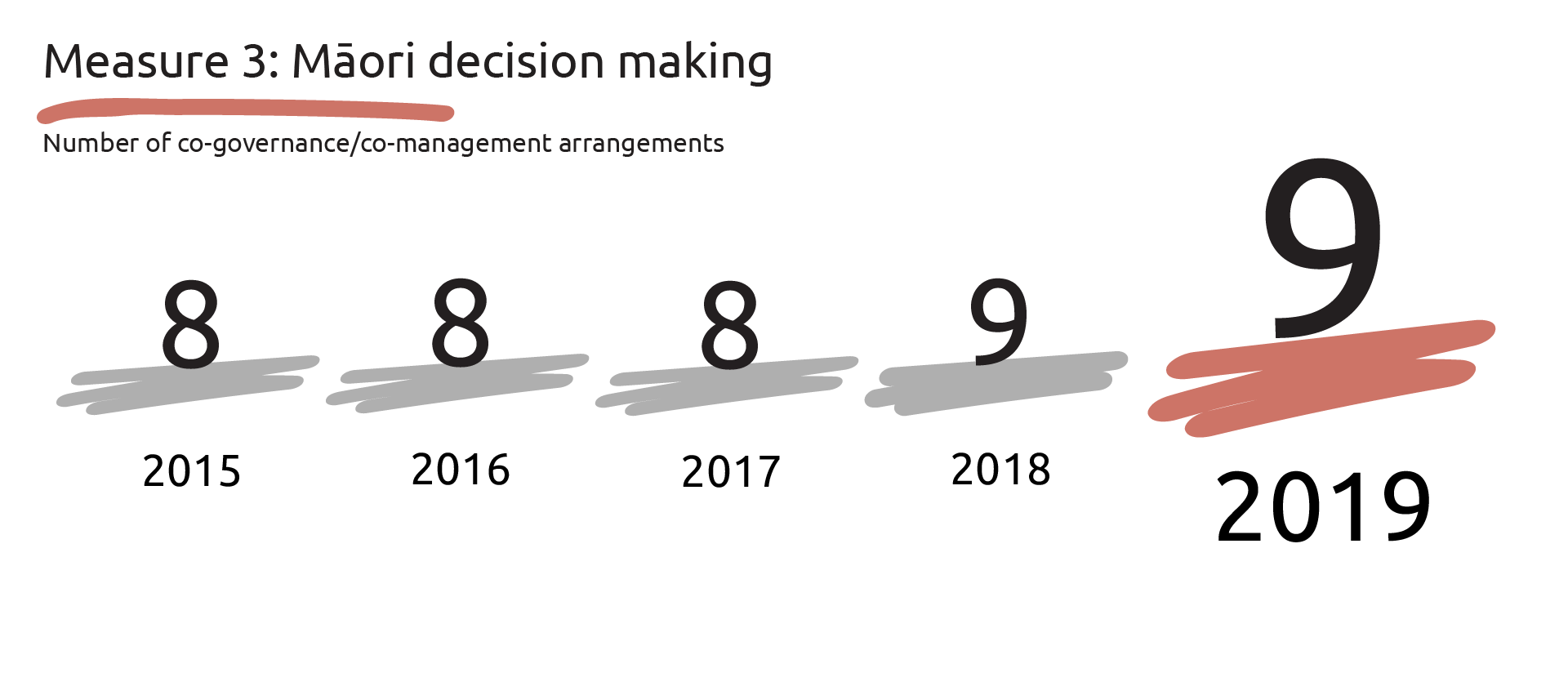 Graphic showing the number of co-governance/co-management arrangements for Māori decision making: 2015 - eight, 2016 - 8, 2017 - 82.4 per cent and 2017 - 82.2 percent.