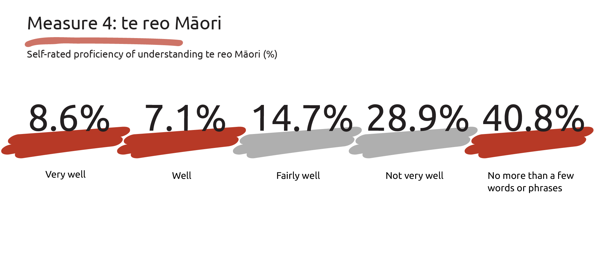 Graphic showing the self rated proficiency of understanding te reo Māori: 8.6 per cent - very well, 7.1 per cent - well, 14.7 per cent - fairly well, 28.9 per cent - not very well and  40.8 per cent - no more than a few words or phrases.