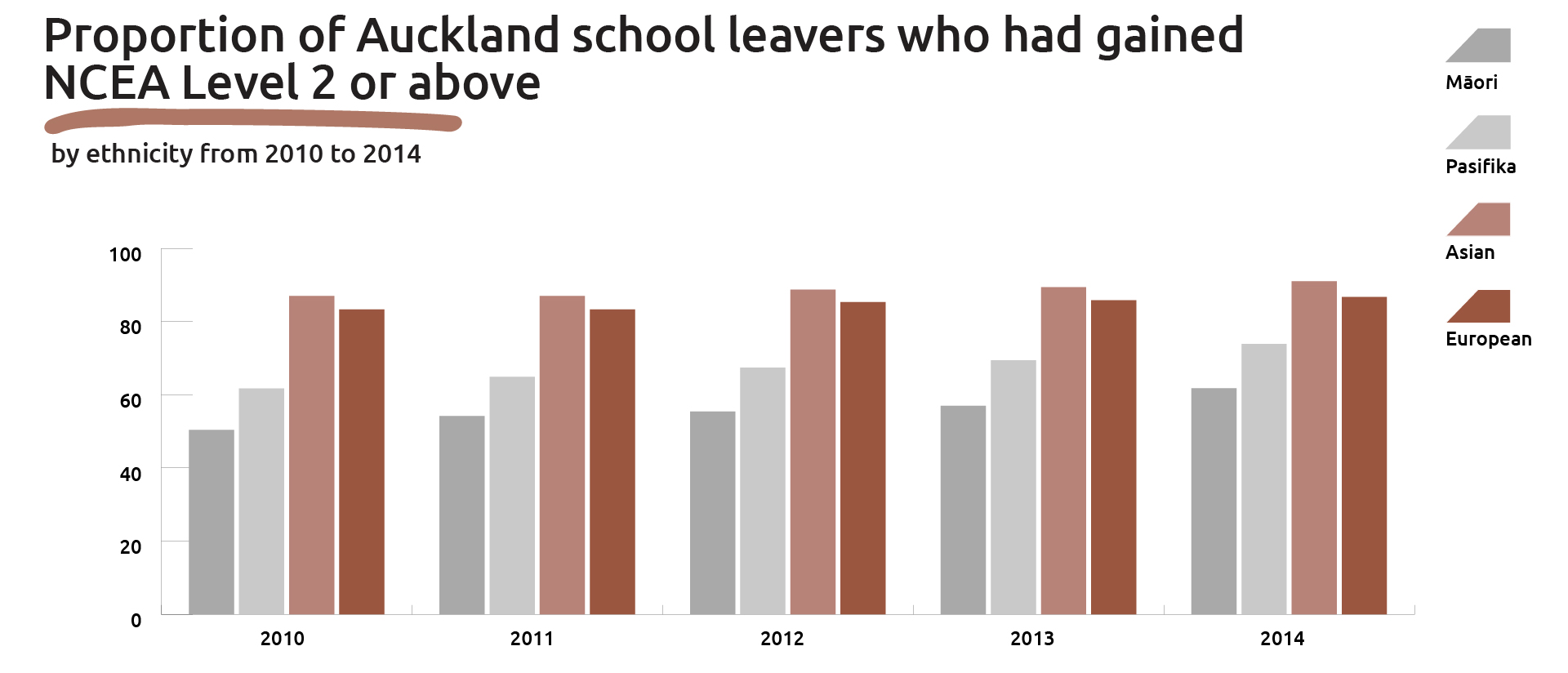 Graph showing proportion of Auckland school leavers who had gained NCEA Level 2 or above, by ethnicity (2010 to 2014) .