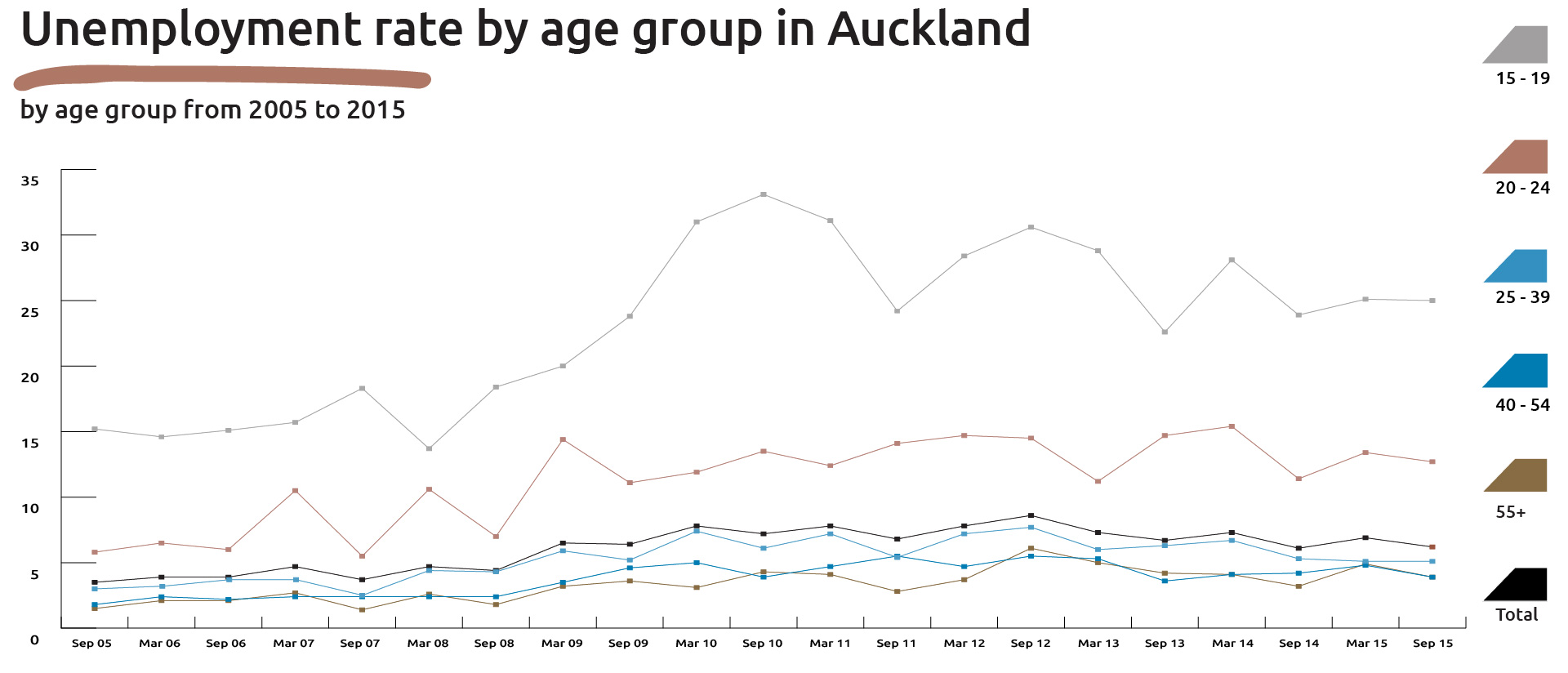 Graph showing the unemployment rate by age group in Auckland (September 2005 to 2015).