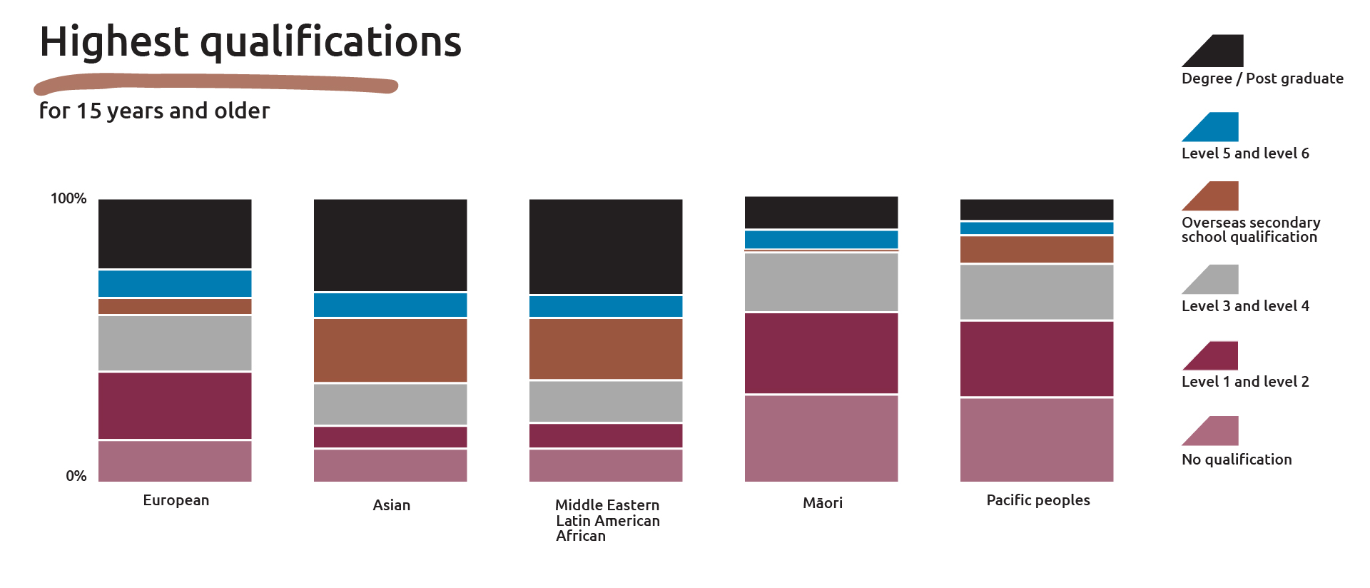 Chart shows the highest qualification levels achieved for 2013 across European, Asian, MELAA (Middle Eastern Latin American African), Māori and Pacific Island ethnic groups.