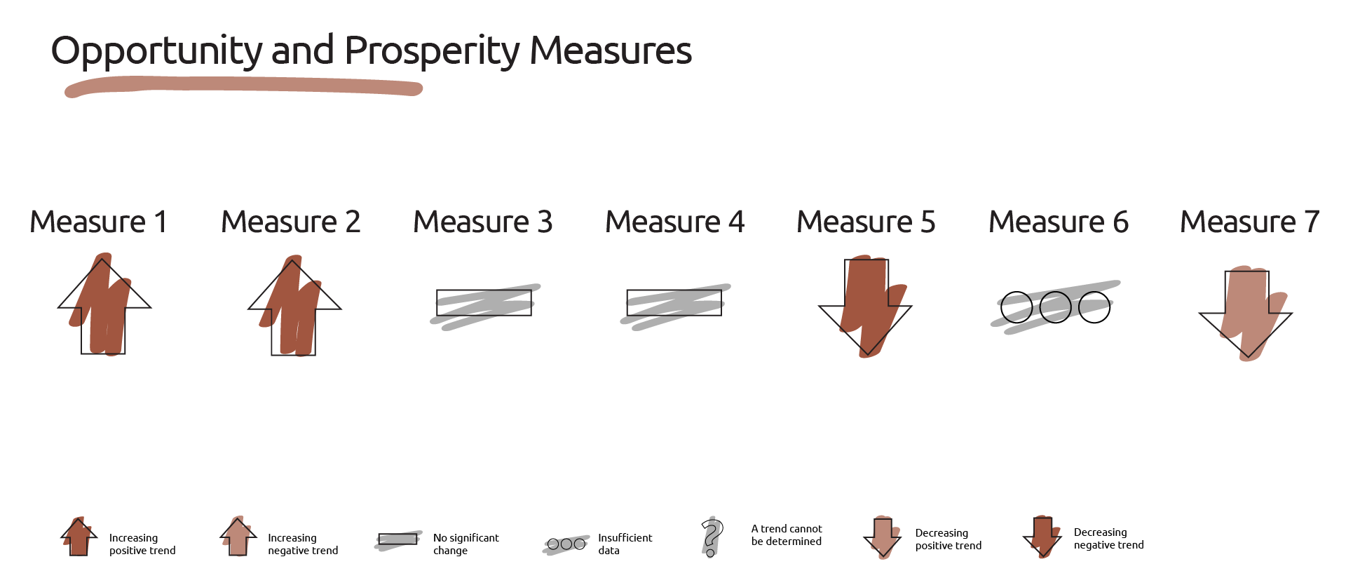 Image showing the dashboard of measures for opportunity aand prosperity.