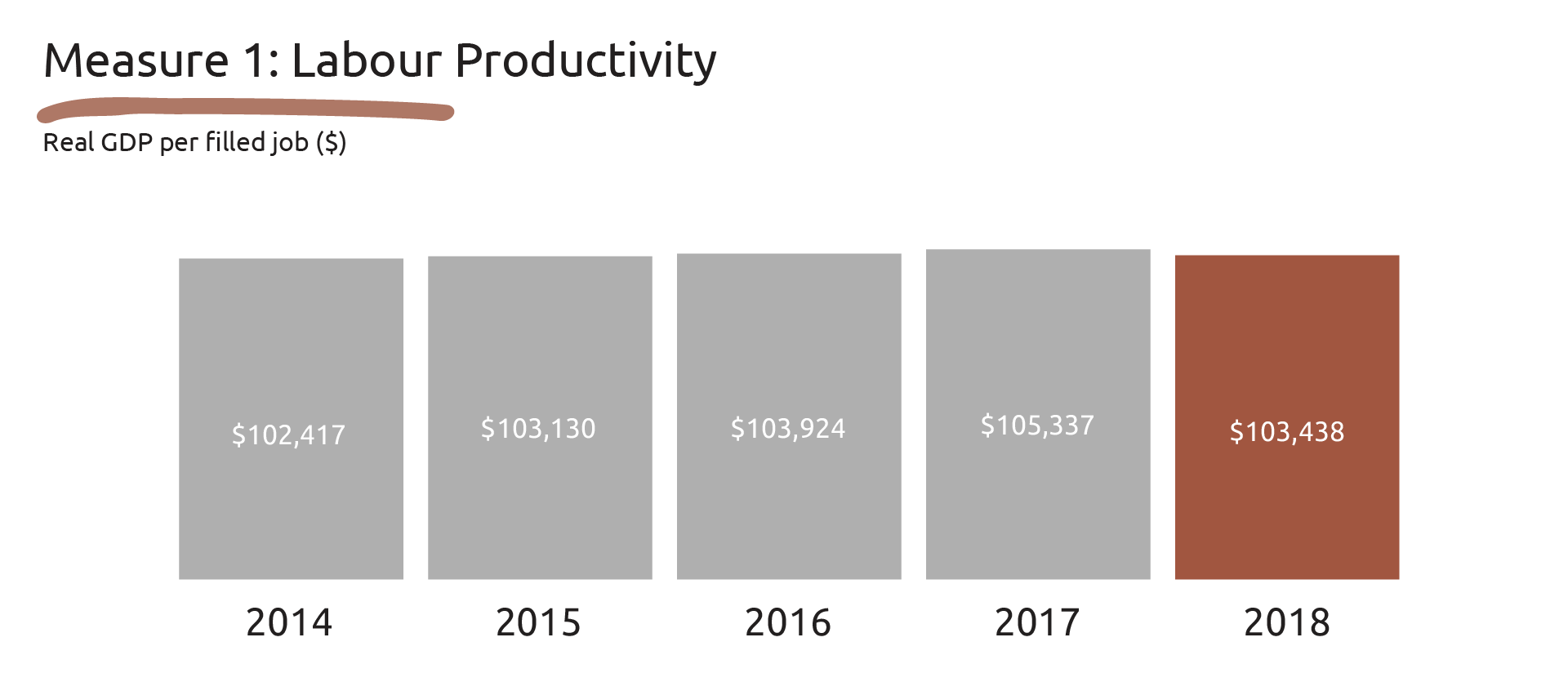 Image showing the data for Measure 1: Labour Productivity.