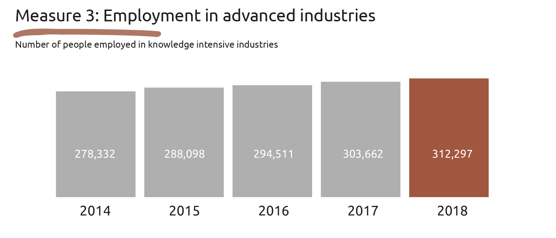 Image showing the data for Measure 3: Employment in advanced industries.