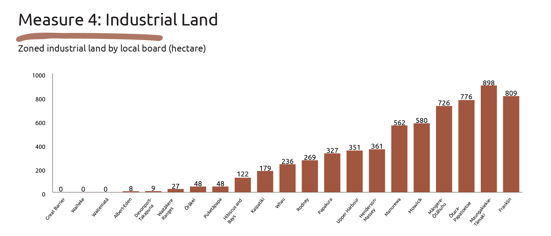 Image showing the data for Measure 4: Industrial Land.