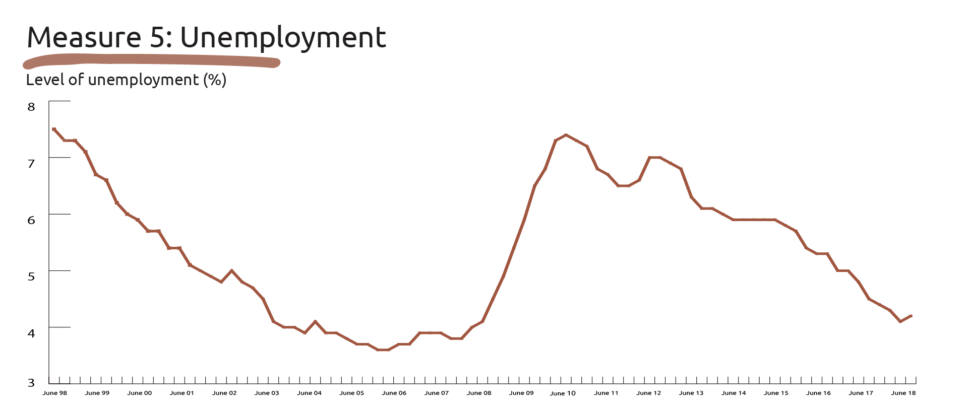 Image showing the data for Measure 5: Unemployment.