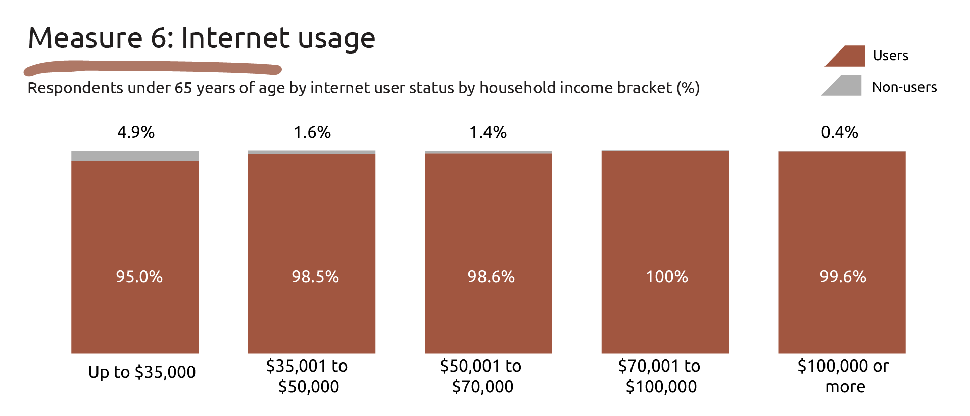 Image showing the data for Measure 6: Internet usage.