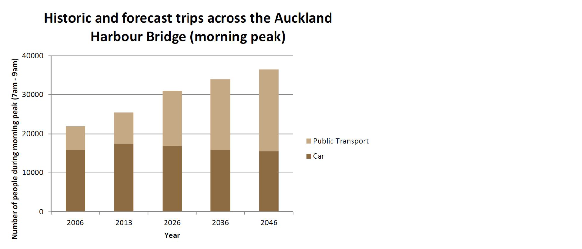 Graph showing the historic and forecast of public transport and car trips across the Auckland Harbour Bridge from 7am to 9am in 2006, 2013, 2026, 2036 and 2046.