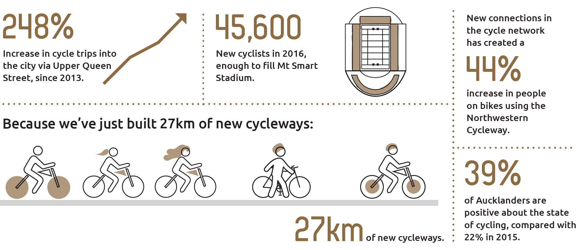 Grapic showing the results of the additional 27 kilometres of cycleways including the increase in cycle trips and new cyclists. Thirty nine per cent of Aucklanders are positive about the state of cycling compared with 22 per cent in 2015.