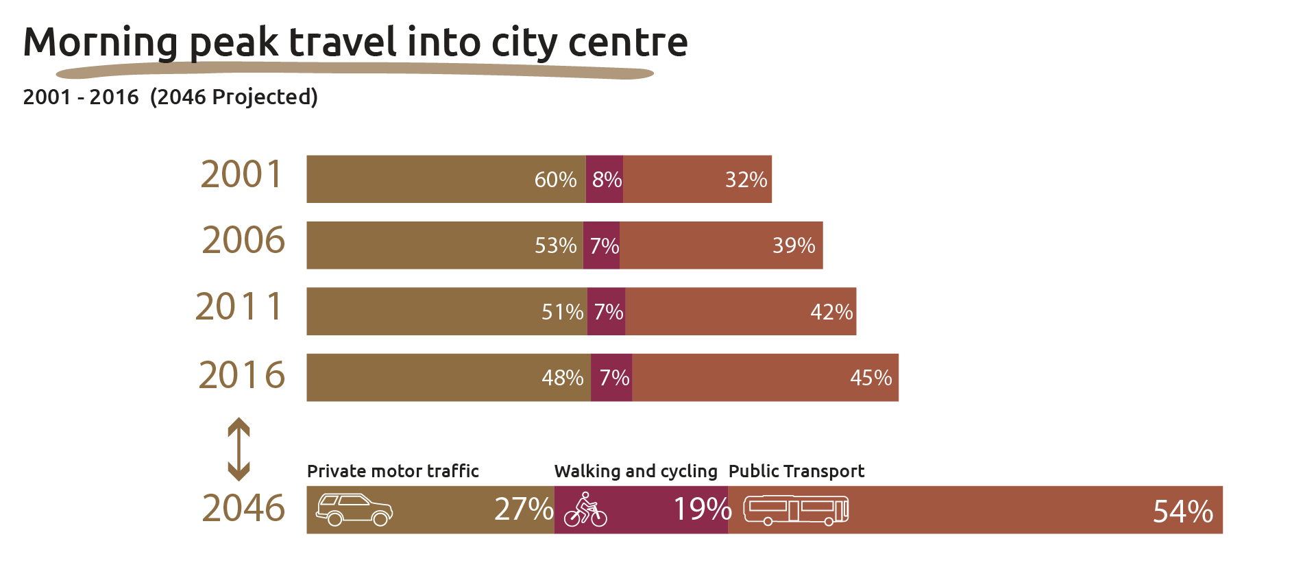 Graph showing the morning peak travel into city centre from 2001 to 2016 and projected for 2046. This is broken down by percentage between private motor traffic, walking and cycling, and public transport.