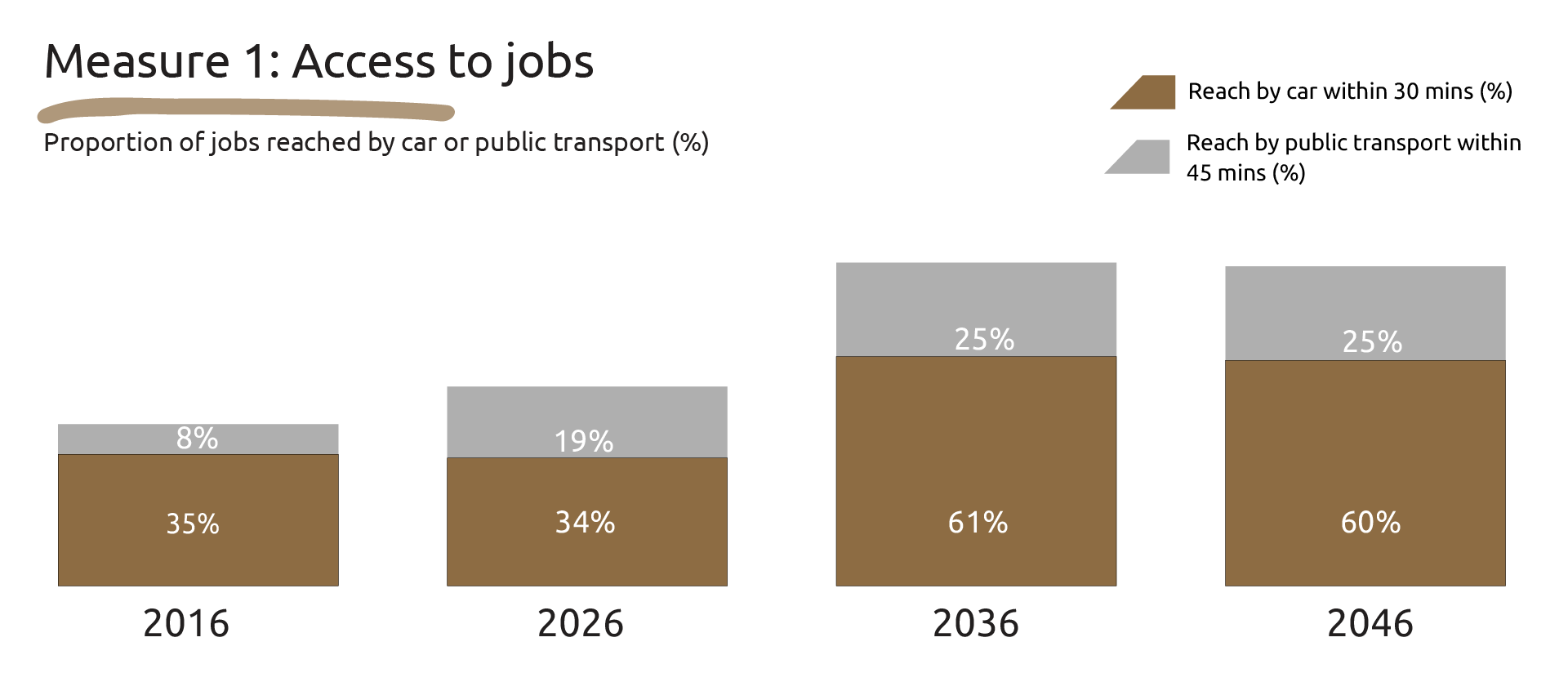 Graphic showing the proportion of jobs reached by car within 30 mins/public transport within 45 minutes: 2016 - 35 per cent/8 per cent, 2026 - 34 per cent/19 per cent, 2036 - 61 per cent/25 per cent and 2046 - 60 per cent/25 per cent.