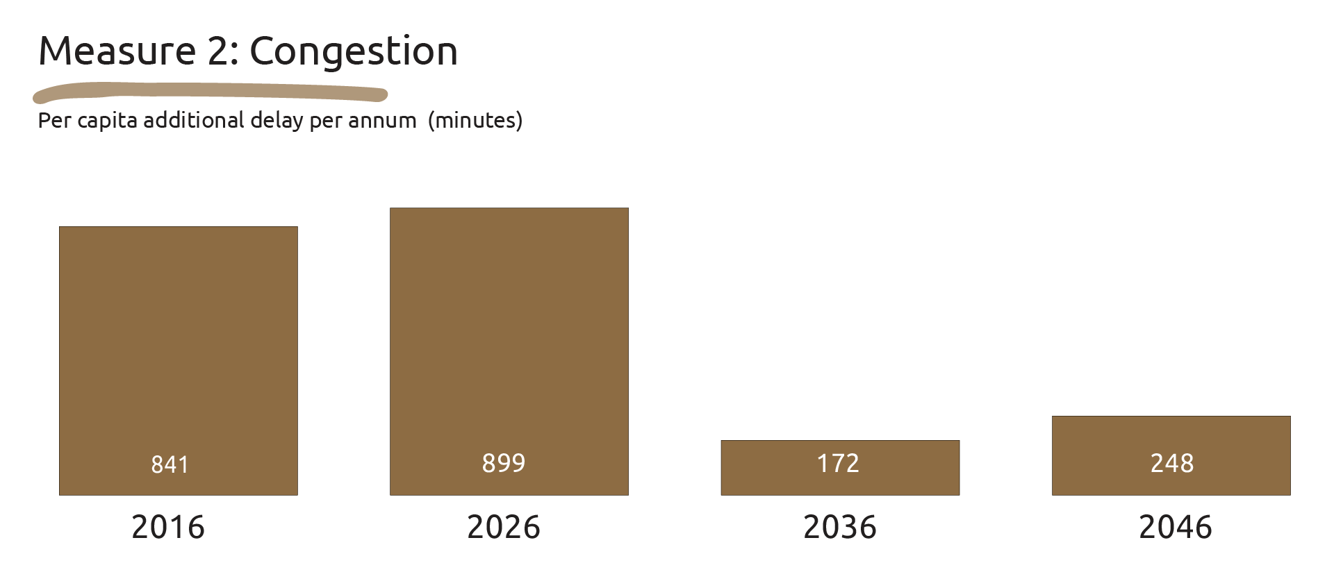 Graphic showing the per capita additional delay per annum in minutes: 2016 - 841, 2026 - 899, 2036 - 172 and 2046 - 248.