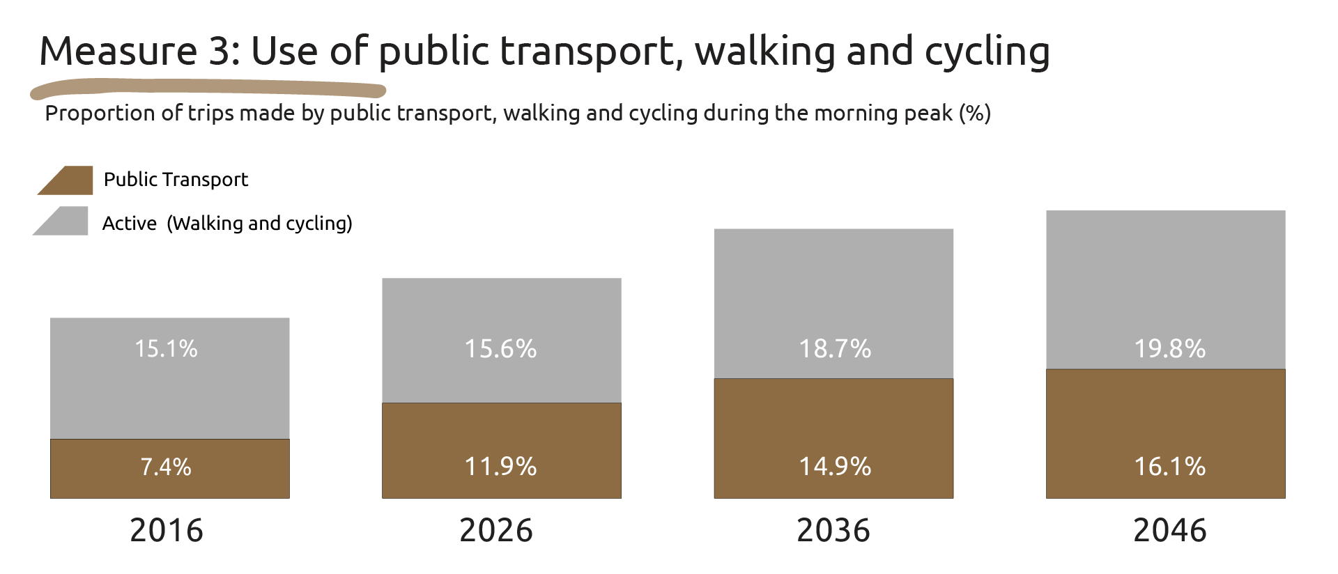 Graphic showing the proportion of trips made by public transport/active walking and cycling during the morning peak: 2016 - 7.4%/15.1%, 2026 - 11.9%/15.6%, 2036 - 14.9%/18.7% and 2046 - 16.1%/19.8%.