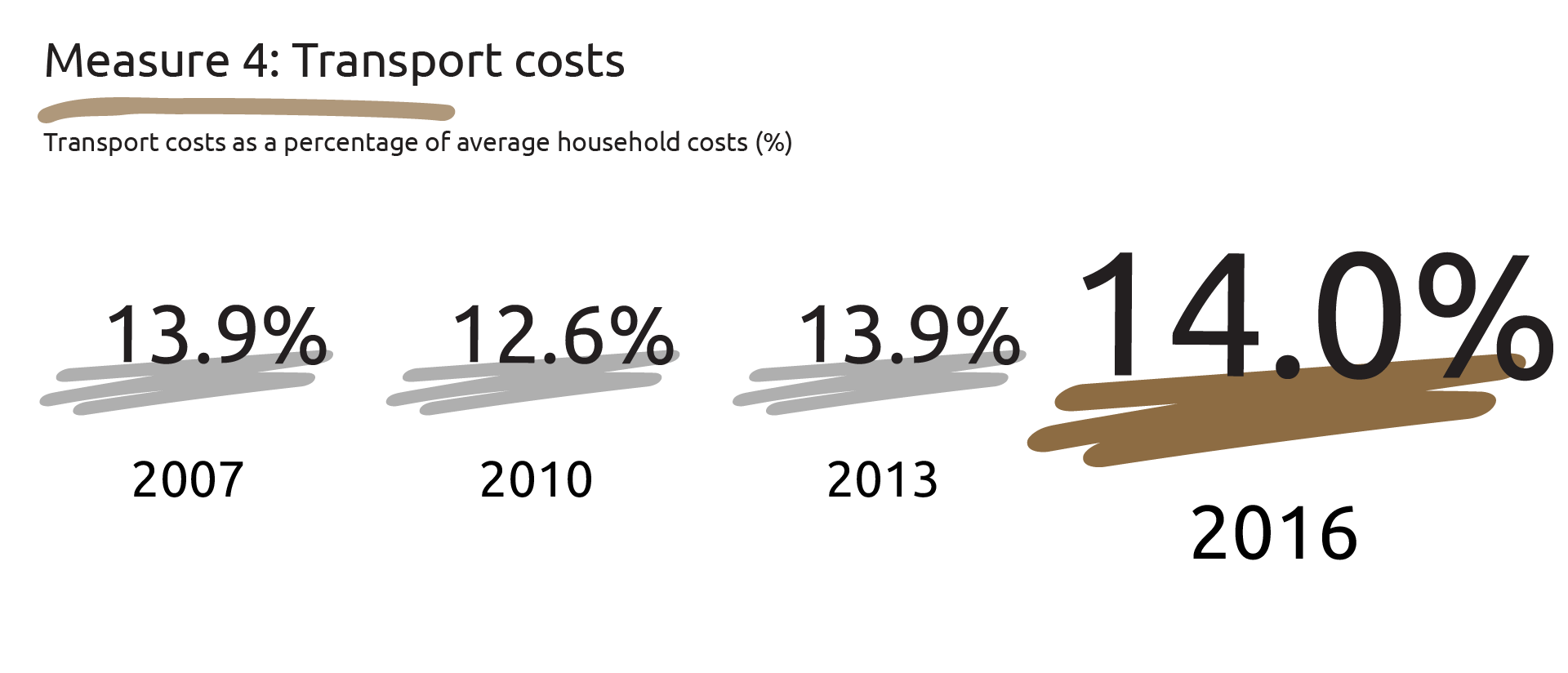 Graphic showing the transport costs as a percentage of average household costs: 2007 - 13.9 per cent, 2010 - 12.6 per cent, 2013 - 13.9 per cent and 2016 - 14.0 per cent.