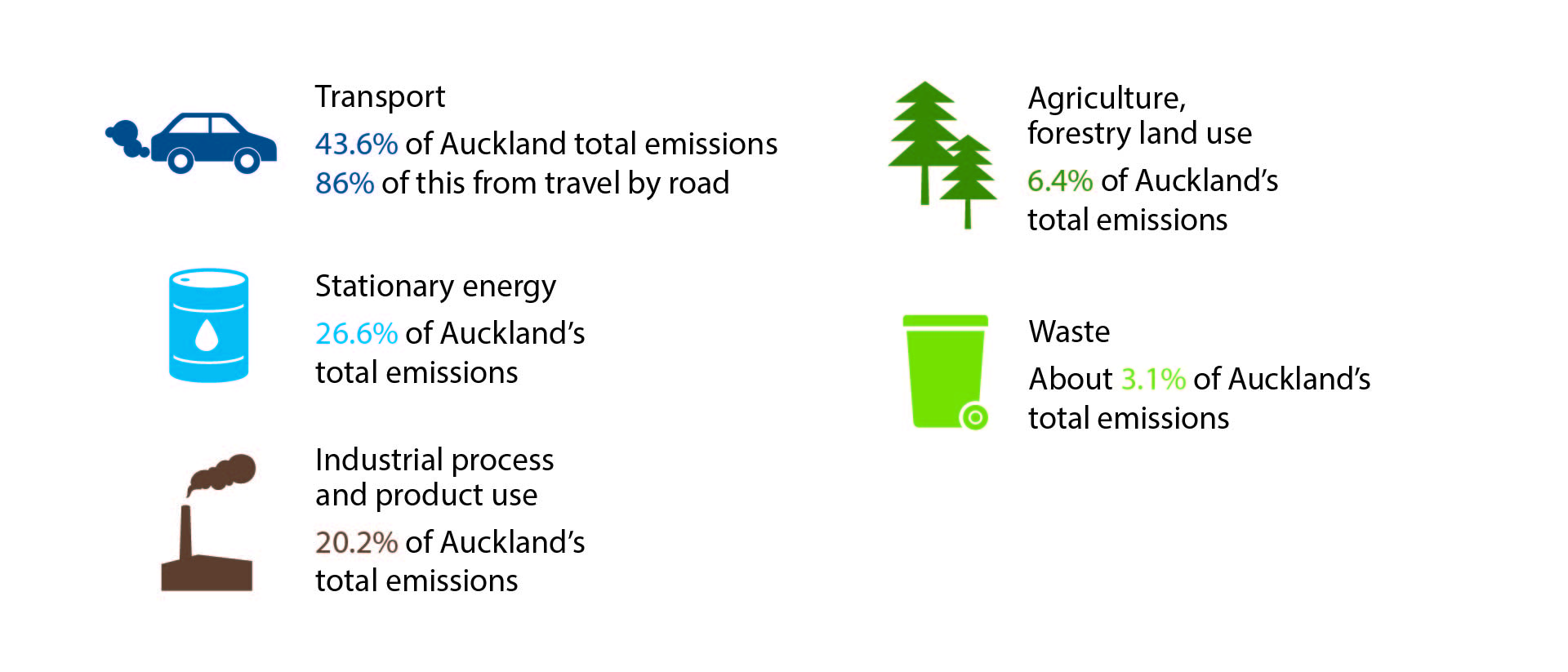 Breakdown of Auckland key emission sources: transport, stationary energy, industrial process, agriculture and forestry, waste.